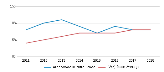 This chart display the percentage of students of two or more races in Alderwood Middle School and the percentage of public school students of two or more races in Washington by year, with the latest 2017-18 school year data.