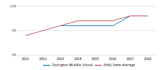 This chart display the percentage of students of two or more races in Covington Middle School and the percentage of public school students of two or more races in Washington by year, with the latest 2017-18 school year data.