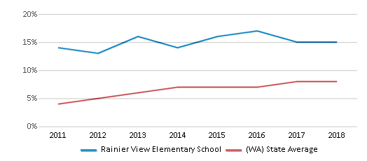 This chart display the percentage of students of two or more races in Rainier View Elementary School and the percentage of public school students of two or more races in Washington by year, with the latest 2017-18 school year data.