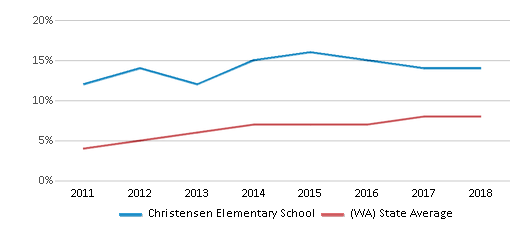 This chart display the percentage of students of two or more races in Christensen Elementary School and the percentage of public school students of two or more races in Washington by year, with the latest 2017-18 school year data.