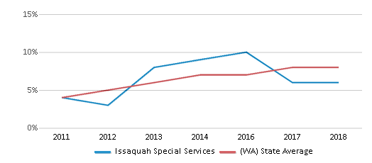 This chart display the percentage of students of two or more races in Issaquah Special Services and the percentage of public school students of two or more races in Washington by year, with the latest 2017-18 school year data.