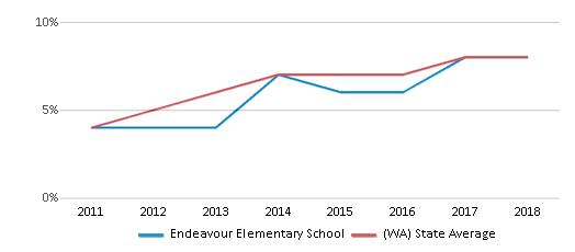 This chart display the percentage of students of two or more races in Endeavour Elementary School and the percentage of public school students of two or more races in Washington by year, with the latest 2017-18 school year data.
