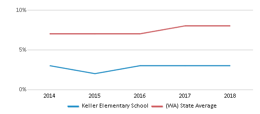 This chart display the percentage of students of two or more races in Keller Elementary School and the percentage of public school students of two or more races in Washington by year, with the latest 2017-18 school year data.