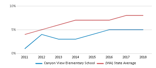 This chart display the percentage of students of two or more races in Canyon View Elementary School and the percentage of public school students of two or more races in Washington by year, with the latest 2017-18 school year data.