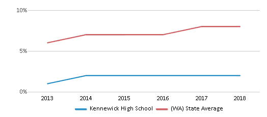 This chart display the percentage of students of two or more races in Kennewick High School and the percentage of public school students of two or more races in Washington by year, with the latest 2017-18 school year data.