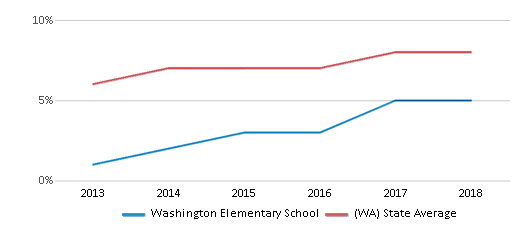 This chart display the percentage of students of two or more races in Washington Elementary School and the percentage of public school students of two or more races in Washington by year, with the latest 2017-18 school year data.