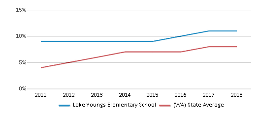 This chart display the percentage of students of two or more races in Lake Youngs Elementary School and the percentage of public school students of two or more races in Washington by year, with the latest 2017-18 school year data.