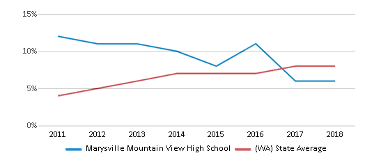This chart display the percentage of students of two or more races in Marysville Mountain View High School and the percentage of public school students of two or more races in Washington by year, with the latest 2017-18 school year data.