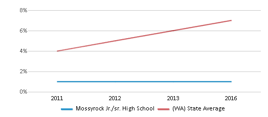 This chart display the percentage of students of two or more races in Mossyrock Jr./sr. High School and the percentage of public school students of two or more races in Washington by year, with the latest 2015-16 school year data.