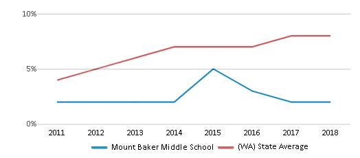 This chart display the percentage of students of two or more races in Mount Baker Middle School and the percentage of public school students of two or more races in Washington by year, with the latest 2017-18 school year data.