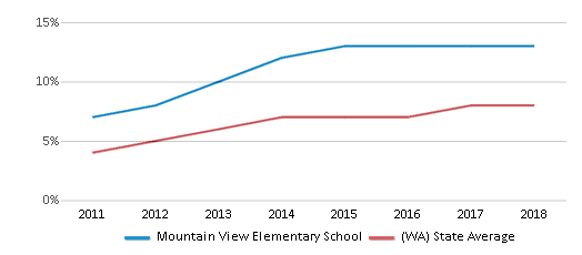 This chart display the percentage of students of two or more races in Mountain View Elementary School and the percentage of public school students of two or more races in Washington by year, with the latest 2017-18 school year data.