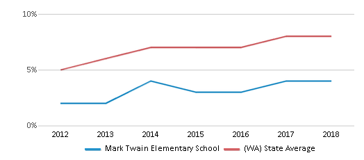 This chart display the percentage of students of two or more races in Mark Twain Elementary School and the percentage of public school students of two or more races in Washington by year, with the latest 2017-18 school year data.