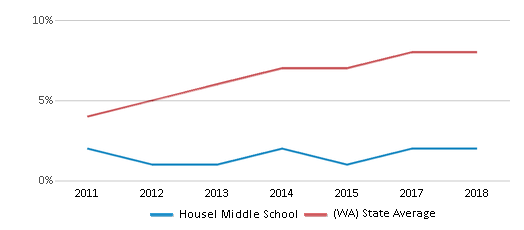 This chart display the percentage of students of two or more races in Housel Middle School and the percentage of public school students of two or more races in Washington by year, with the latest 2017-18 school year data.