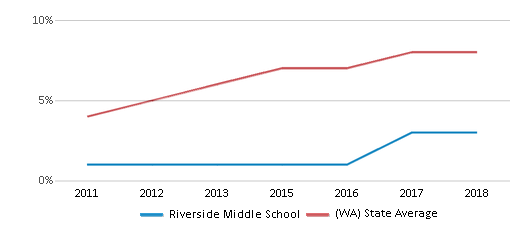 This chart display the percentage of students of two or more races in Riverside Middle School and the percentage of public school students of two or more races in Washington by year, with the latest 2017-18 school year data.