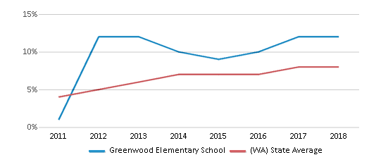 This chart display the percentage of students of two or more races in Greenwood Elementary School and the percentage of public school students of two or more races in Washington by year, with the latest 2017-18 school year data.