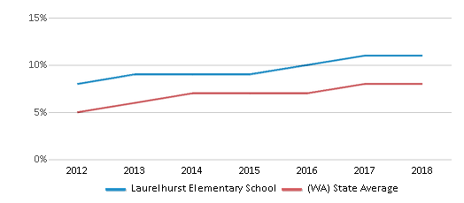 This chart display the percentage of students of two or more races in Laurelhurst Elementary School and the percentage of public school students of two or more races in Washington by year, with the latest 2017-18 school year data.