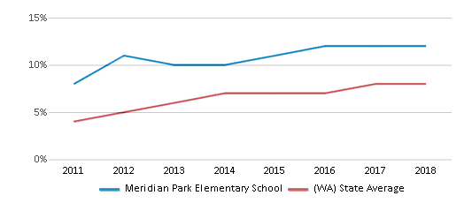 This chart display the percentage of students of two or more races in Meridian Park Elementary School and the percentage of public school students of two or more races in Washington by year, with the latest 2017-18 school year data.