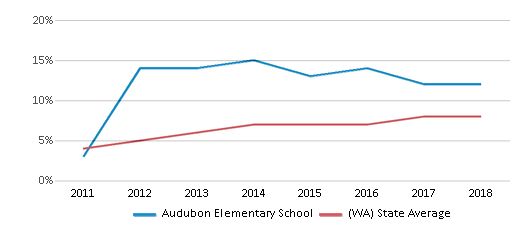 This chart display the percentage of students of two or more races in Audubon Elementary School and the percentage of public school students of two or more races in Washington by year, with the latest 2017-18 school year data.