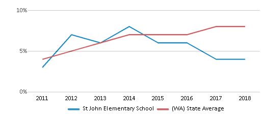 This chart display the percentage of students of two or more races in St John Elementary School and the percentage of public school students of two or more races in Washington by year, with the latest 2017-18 school year data.