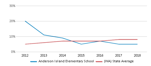 This chart display the percentage of students of two or more races in Anderson Island Elementary School and the percentage of public school students of two or more races in Washington by year, with the latest 2017-18 school year data.
