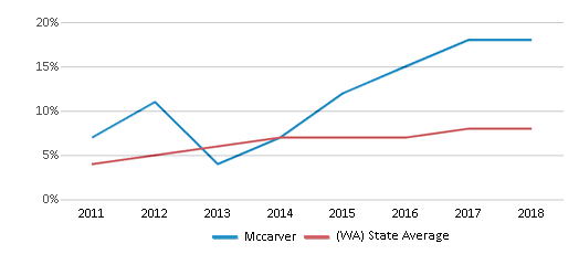 This chart display the percentage of students of two or more races in Mccarver and the percentage of public school students of two or more races in Washington by year, with the latest 2017-18 school year data.