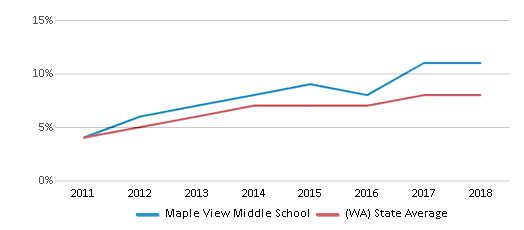 This chart display the percentage of students of two or more races in Maple View Middle School and the percentage of public school students of two or more races in Washington by year, with the latest 2017-18 school year data.