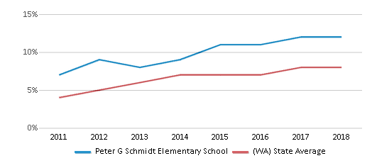 This chart display the percentage of students of two or more races in Peter G Schmidt Elementary School and the percentage of public school students of two or more races in Washington by year, with the latest 2017-18 school year data.