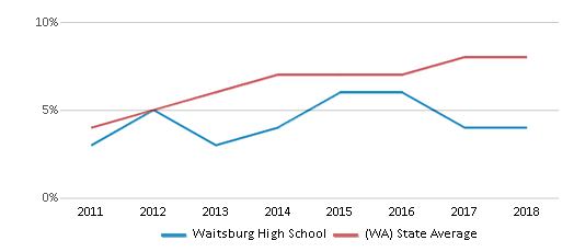 This chart display the percentage of students of two or more races in Waitsburg High School and the percentage of public school students of two or more races in Washington by year, with the latest 2017-18 school year data.