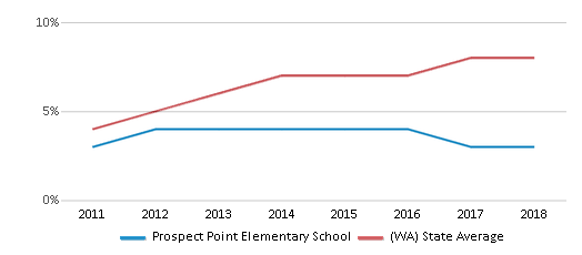This chart display the percentage of students of two or more races in Prospect Point Elementary School and the percentage of public school students of two or more races in Washington by year, with the latest 2017-18 school year data.