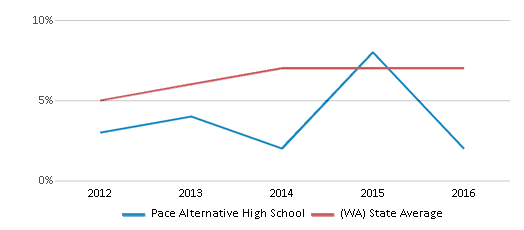 This chart display the percentage of students of two or more races in Pace Alternative High School and the percentage of public school students of two or more races in Washington by year, with the latest 2015-16 school year data.