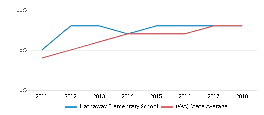 This chart display the percentage of students of two or more races in Hathaway Elementary School and the percentage of public school students of two or more races in Washington by year, with the latest 2017-18 school year data.