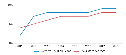 This chart display the percentage of students of two or more races in West Valley High School and the percentage of public school students of two or more races in Washington by year, with the latest 2017-18 school year data.