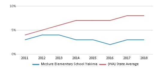 This chart display the percentage of students of two or more races in Mcclure Elementary School Yakima and the percentage of public school students of two or more races in Washington by year, with the latest 2017-18 school year data.