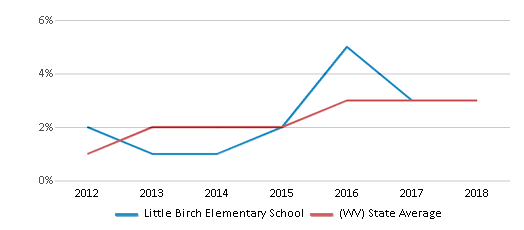 This chart display the percentage of students of two or more races in Little Birch Elementary School and the percentage of public school students of two or more races in West Virginia by year, with the latest 2017-18 school year data.