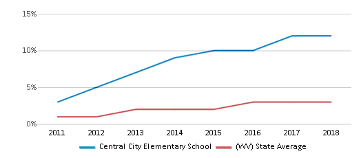 This chart display the percentage of students of two or more races in Central City Elementary School and the percentage of public school students of two or more races in West Virginia by year, with the latest 2017-18 school year data.
