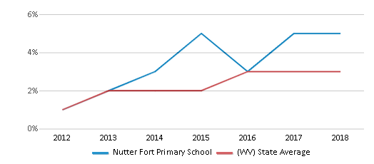 This chart display the percentage of students of two or more races in Nutter Fort Primary School and the percentage of public school students of two or more races in West Virginia by year, with the latest 2017-18 school year data.