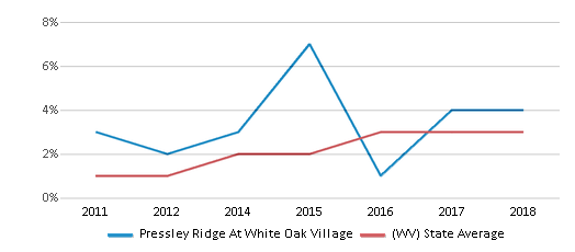 This chart display the percentage of students of two or more races in Pressley Ridge At White Oak Village and the percentage of public school students of two or more races in West Virginia by year, with the latest 2017-18 school year data.