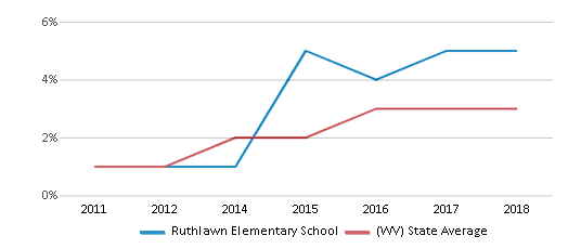 This chart display the percentage of students of two or more races in Ruthlawn Elementary School and the percentage of public school students of two or more races in West Virginia by year, with the latest 2017-18 school year data.