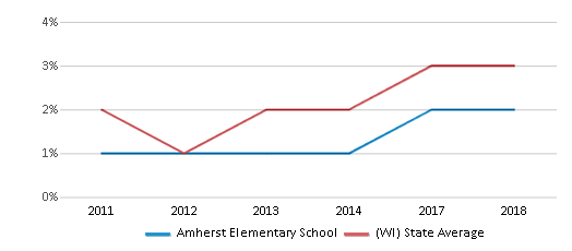 This chart display the percentage of students of two or more races in Amherst Elementary School and the percentage of public school students of two or more races in Wisconsin by year, with the latest 2017-18 school year data.