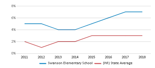 This chart display the percentage of students of two or more races in Swanson Elementary School and the percentage of public school students of two or more races in Wisconsin by year, with the latest 2017-18 school year data.