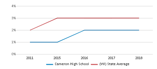 This chart display the percentage of students of two or more races in Cameron High School and the percentage of public school students of two or more races in Wisconsin by year, with the latest 2017-18 school year data.