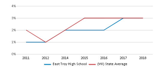 This chart display the percentage of students of two or more races in East Troy High School and the percentage of public school students of two or more races in Wisconsin by year, with the latest 2017-18 school year data.
