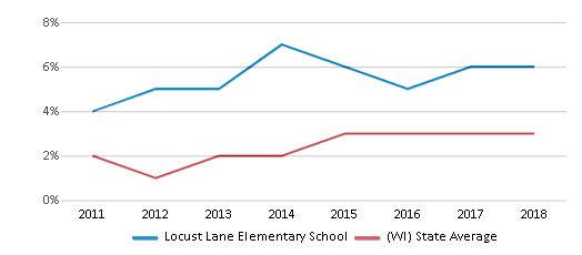 This chart display the percentage of students of two or more races in Locust Lane Elementary School and the percentage of public school students of two or more races in Wisconsin by year, with the latest 2017-18 school year data.