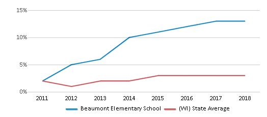 This chart display the percentage of students of two or more races in Beaumont Elementary School and the percentage of public school students of two or more races in Wisconsin by year, with the latest 2017-18 school year data.