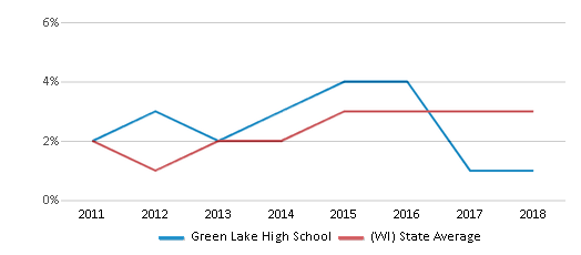 This chart display the percentage of students of two or more races in Green Lake High School and the percentage of public school students of two or more races in Wisconsin by year, with the latest 2017-18 school year data.