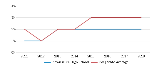This chart display the percentage of students of two or more races in Kewaskum High School and the percentage of public school students of two or more races in Wisconsin by year, with the latest 2017-18 school year data.