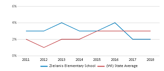 This chart display the percentage of students of two or more races in Zielanis Elementary School and the percentage of public school students of two or more races in Wisconsin by year, with the latest 2017-18 school year data.