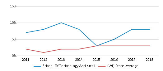 This chart display the percentage of students of two or more races in School Of Technology And Arts Ii and the percentage of public school students of two or more races in Wisconsin by year, with the latest 2017-18 school year data.