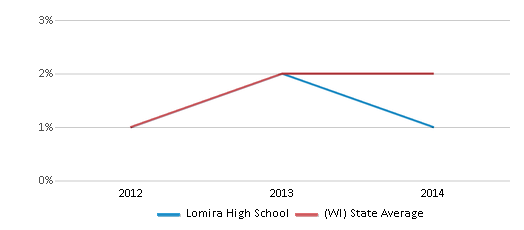 This chart display the percentage of students of two or more races in Lomira High School and the percentage of public school students of two or more races in Wisconsin by year, with the latest 2013-14 school year data.