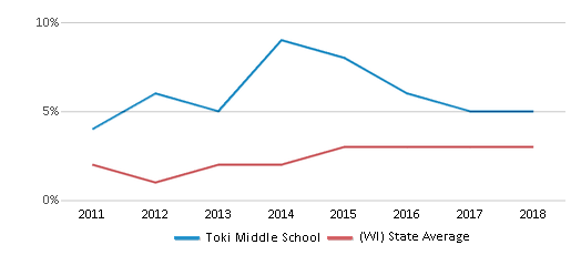 This chart display the percentage of students of two or more races in Toki Middle School and the percentage of public school students of two or more races in Wisconsin by year, with the latest 2017-18 school year data.